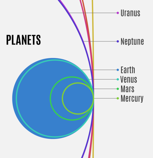 Planets size comparison - infographic