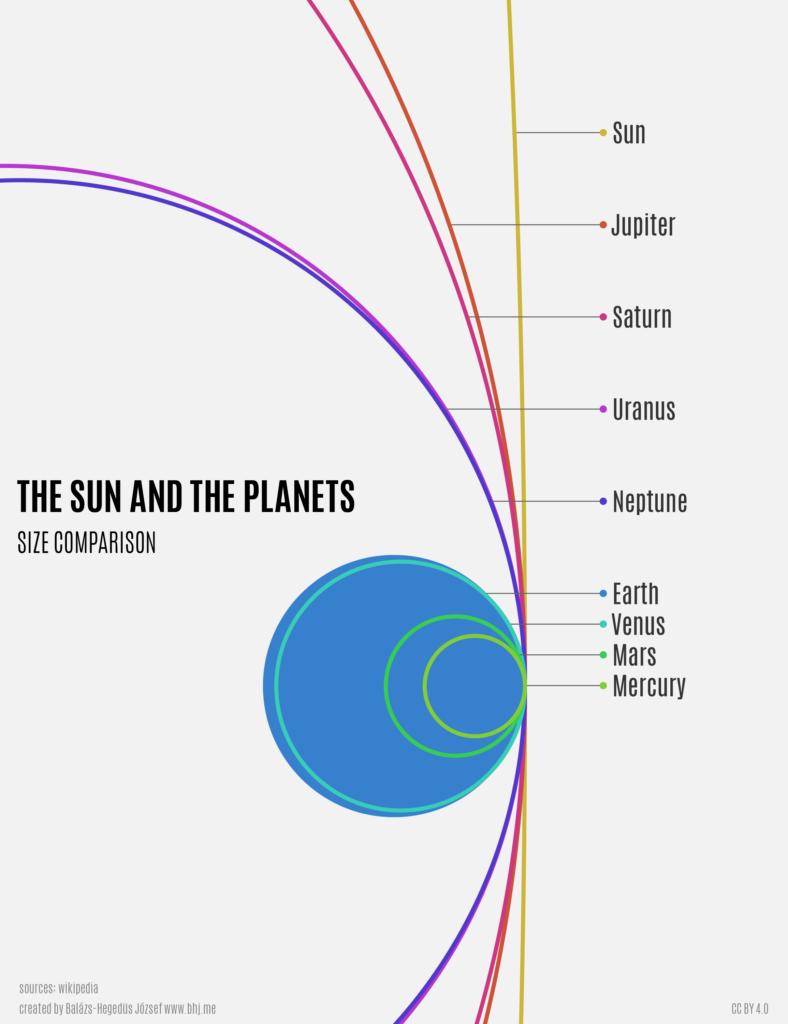 Planets size comparison - infographic