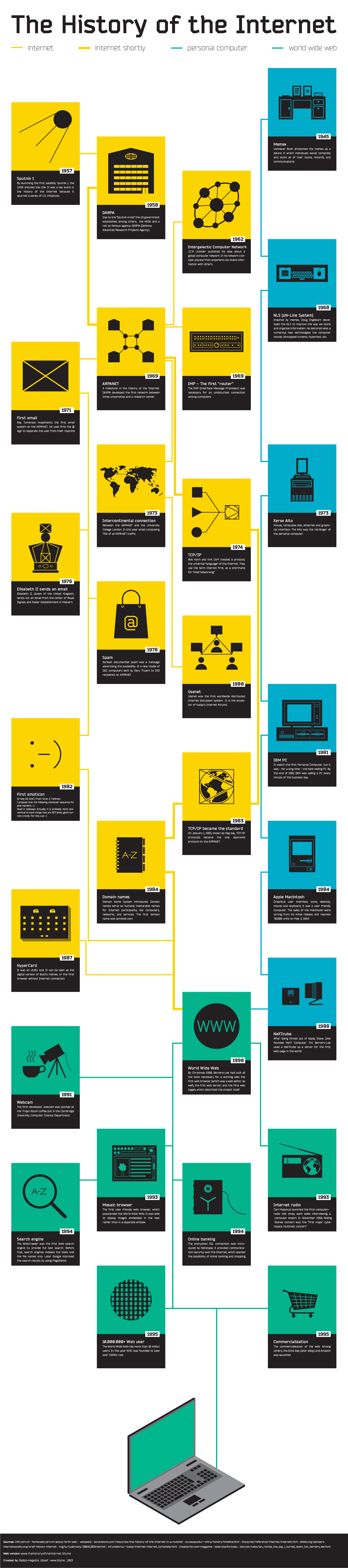 Az internet története - infografika
