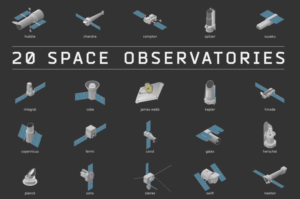Isometric illustration of 20 space observatories