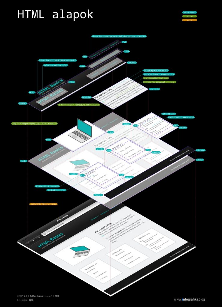 HTML Alapok - infografika