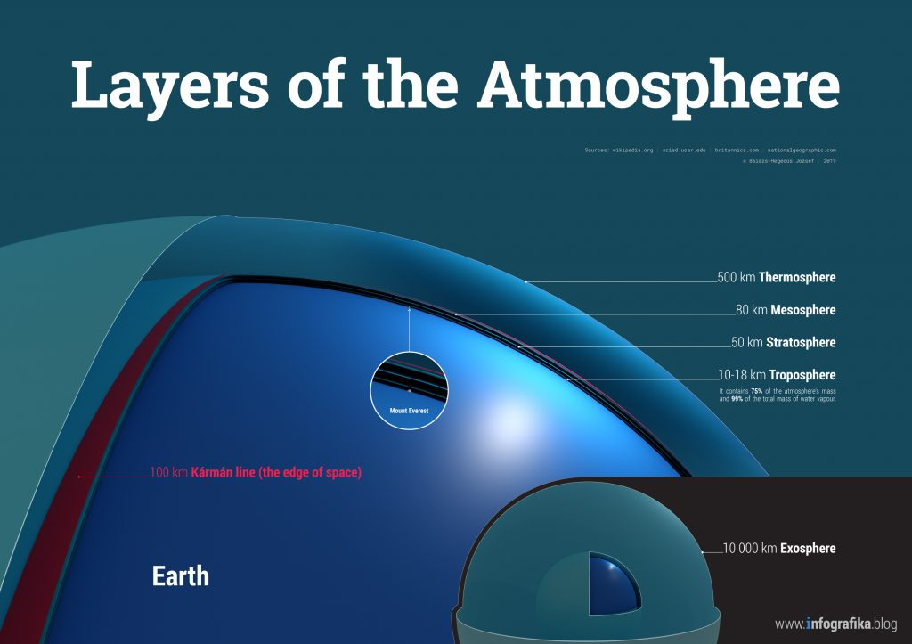 Layers of the Atmosphere - Infographics